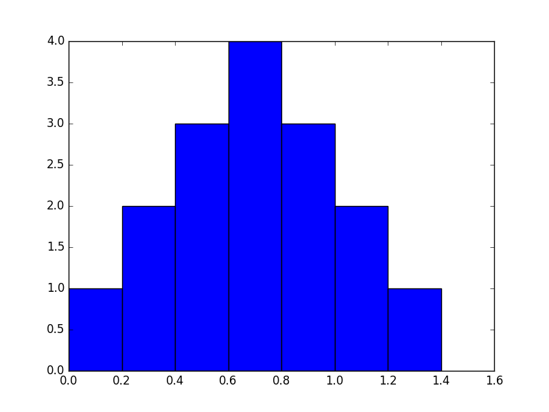 Plotting data with matplotlib — How to Think Like a Computer